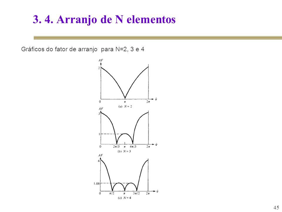 45 3. 4. Arranjo de N elementos Gráficos do fator de arranjo para N=2, 3 e 4