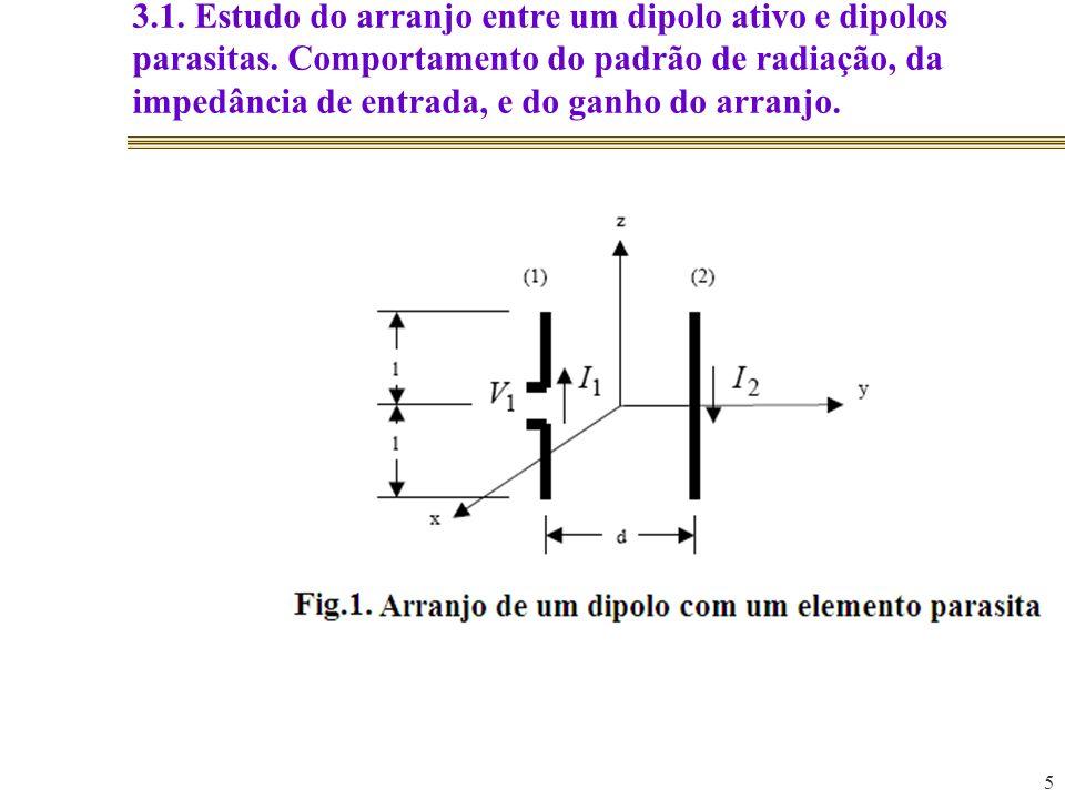 5 3.1. Estudo do arranjo entre um dipolo ativo e dipolos parasitas. Comportamento do padrão de radiação, da impedância de entrada, e do ganho do arran