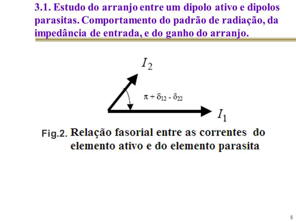 8 3.1. Estudo do arranjo entre um dipolo ativo e dipolos parasitas. Comportamento do padrão de radiação, da impedância de entrada, e do ganho do arran