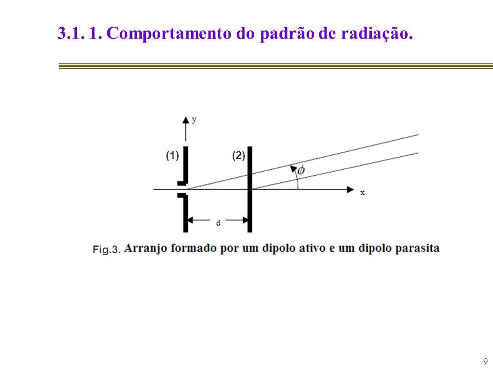 20 3.1.1.1 Aplicação prática: Antena Yagi-Uda. Fig.7. Antena Yagi-Uda: projeto prático.