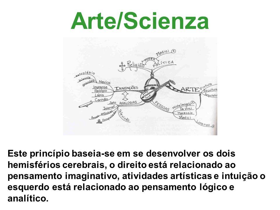 Arte/Scienza Este princípio baseia-se em se desenvolver os dois hemisférios cerebrais, o direito está relacionado ao pensamento imaginativo, atividade