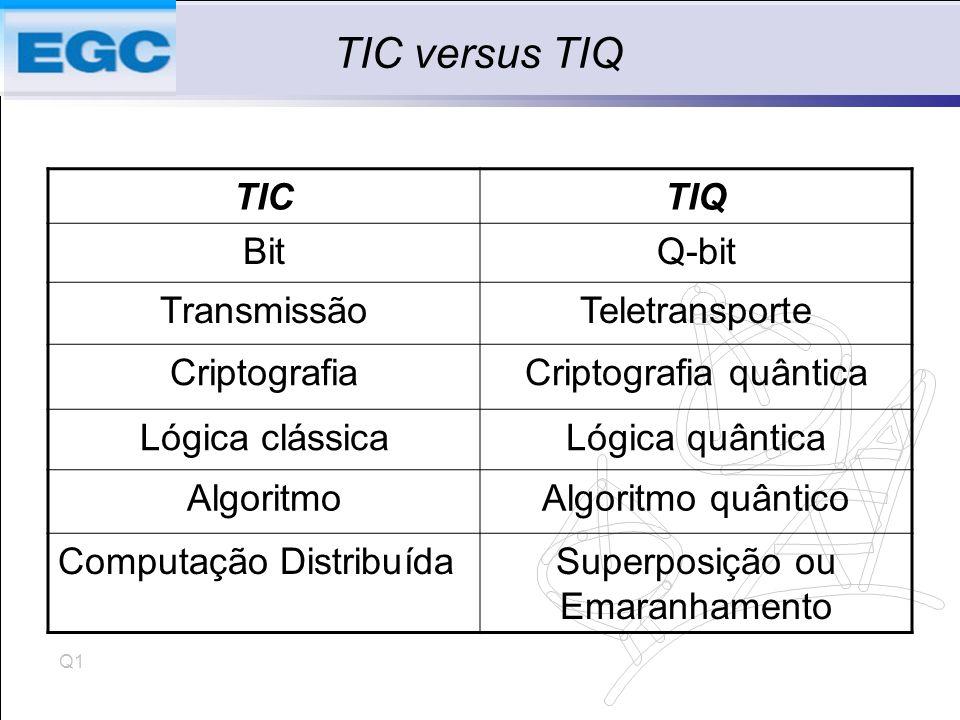 Q1 TIC versus TIQ TICTIQ BitQ-bit TransmissãoTeletransporte CriptografiaCriptografia quântica Lógica clássicaLógica quântica AlgoritmoAlgoritmo quântico Computação DistribuídaSuperposição ou Emaranhamento