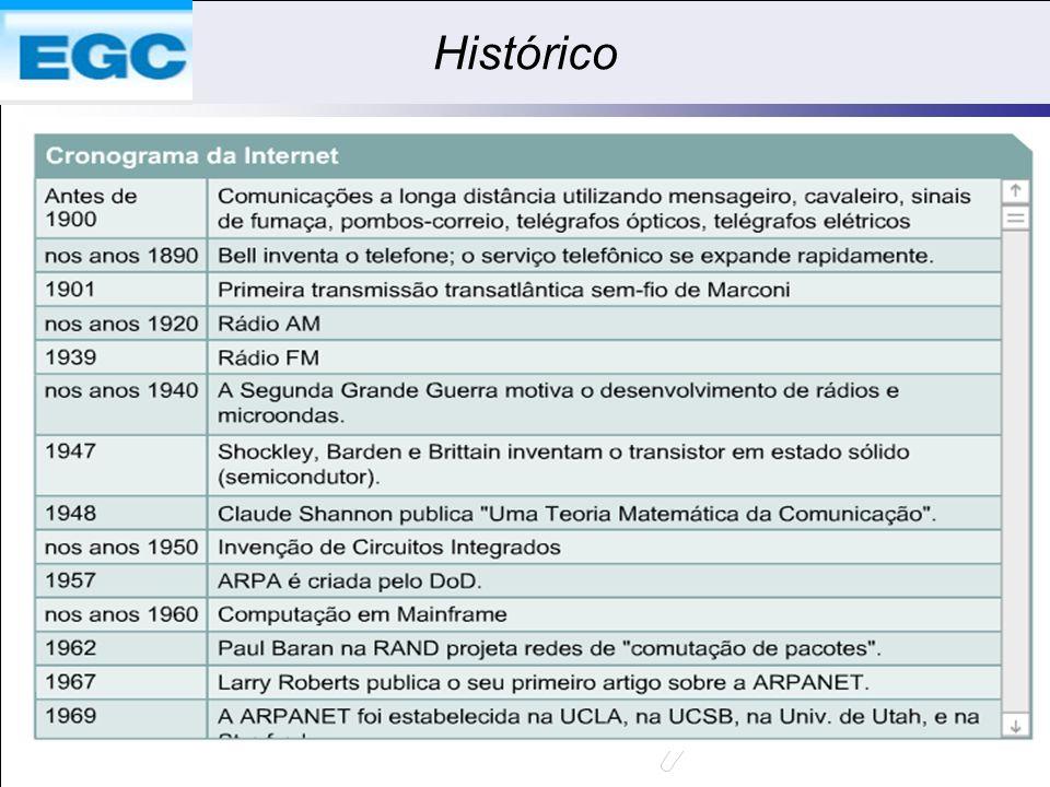 Histórico 2 Q1
