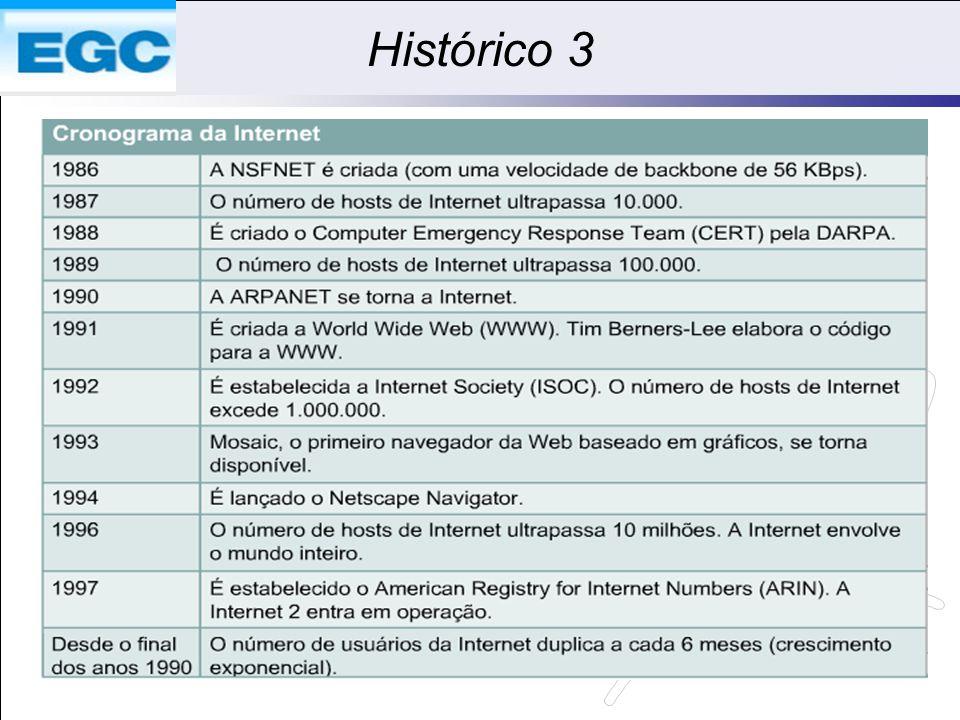 Histórico 3 Q1