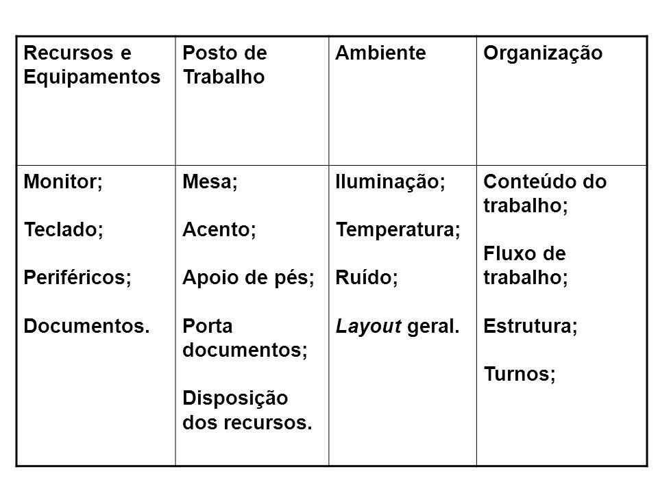 Recursos e Equipamentos Posto de Trabalho AmbienteOrganização Monitor; Teclado; Periféricos; Documentos. Mesa; Acento; Apoio de pés; Porta documentos;