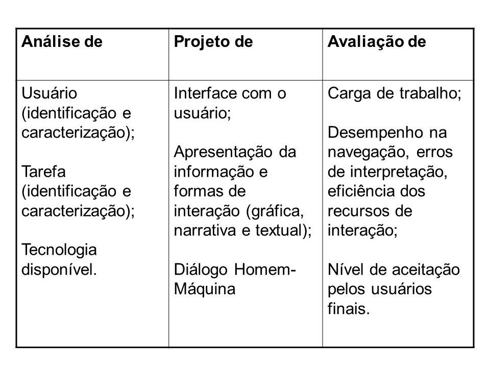 Análise deProjeto deAvaliação de Usuário (identificação e caracterização); Tarefa (identificação e caracterização); Tecnologia disponível. Interface c