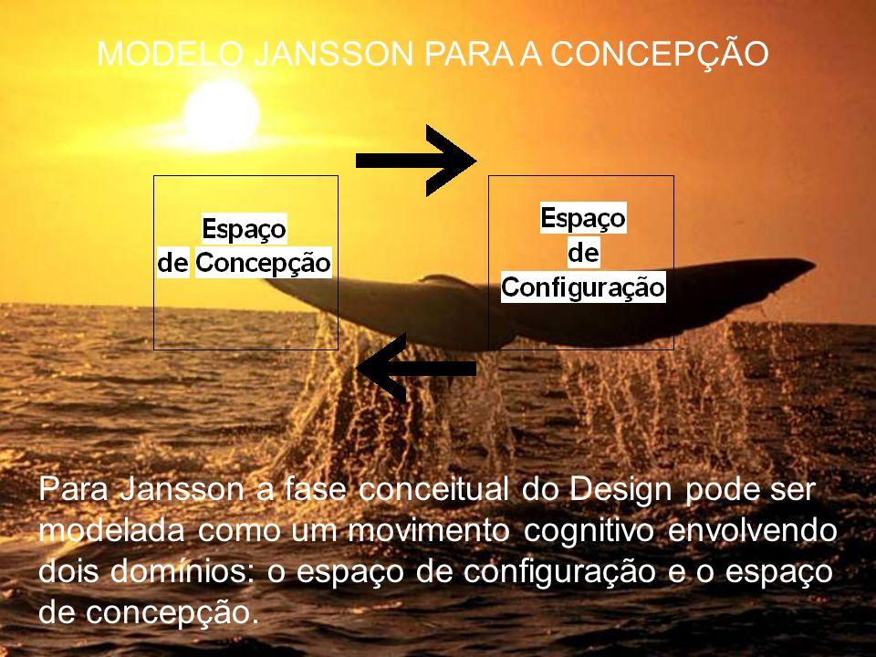 Para Jansson a fase conceitual do Design pode ser modelada como um movimento cognitivo envolvendo dois domínios: o espaço de configuração e o espaço d