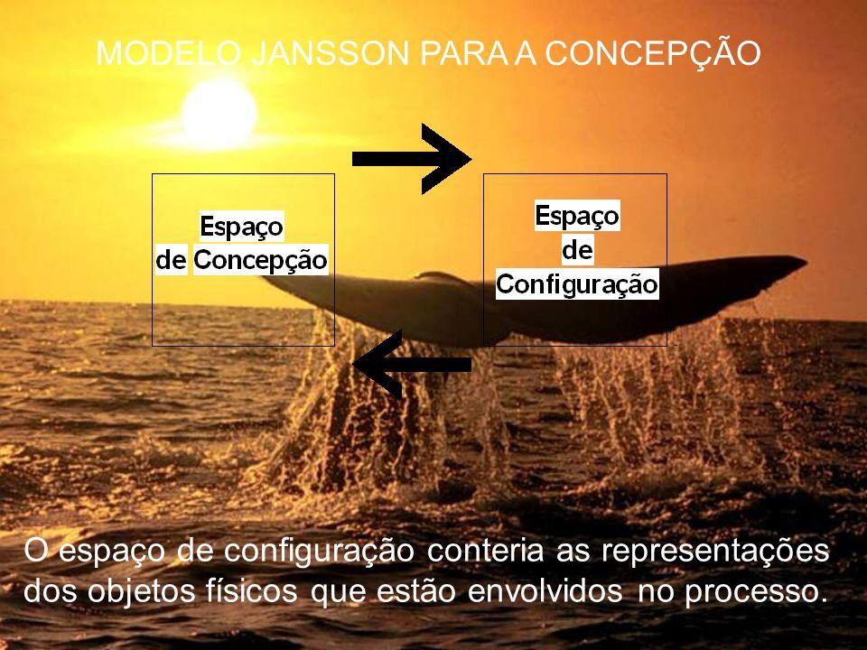 O espaço de configuração conteria as representações dos objetos físicos que estão envolvidos no processo. MODELO JANSSON PARA A CONCEPÇÃO