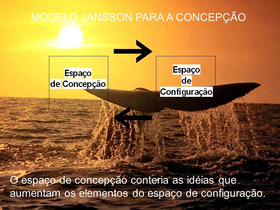 O espaço de concepção conteria as idéias que aumentam os elementos do espaço de configuração. MODELO JANSSON PARA A CONCEPÇÃO