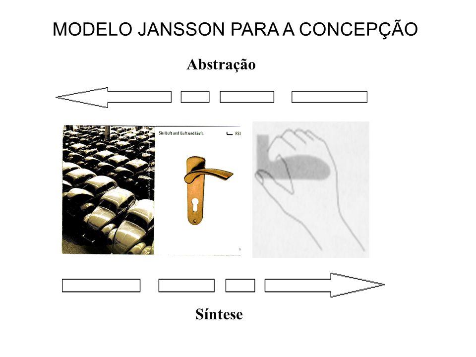 Abstração Síntese MODELO JANSSON PARA A CONCEPÇÃO