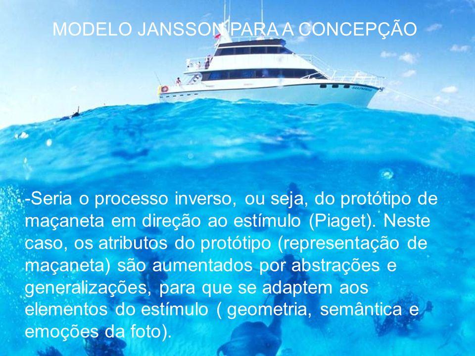MODELO JANSSON PARA A CONCEPÇÃO -Seria o processo inverso, ou seja, do protótipo de maçaneta em direção ao estímulo (Piaget). Neste caso, os atributos
