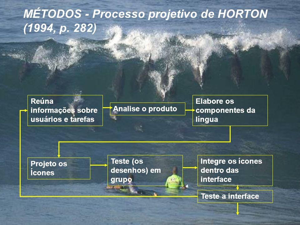 MÉTODOS - Processo projetivo de HORTON (1994, p. 282) Reúna informações sobre usuários e tarefas Analise o produto Elabore os componentes da língua Pr