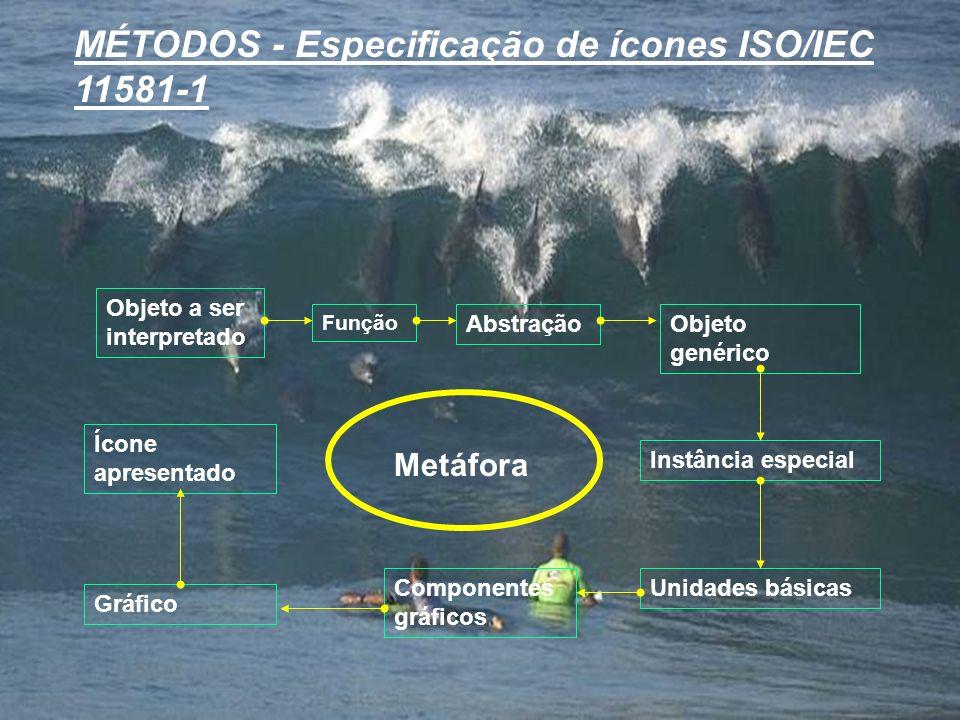 MÉTODOS - Especificação de ícones ISO/IEC 11581-1 Objeto a ser interpretado Função AbstraçãoObjeto genérico Instância especial Unidades básicasCompone
