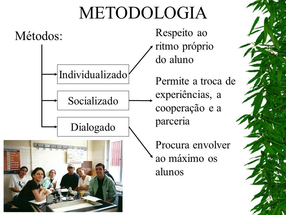 Métodos: Individualizado Socializado Dialogado Respeito ao ritmo próprio do aluno Permite a troca de experiências, a cooperação e a parceria Procura e