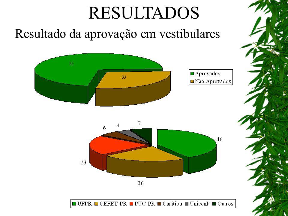 RESULTADOS Resultado da aprovação em vestibulares