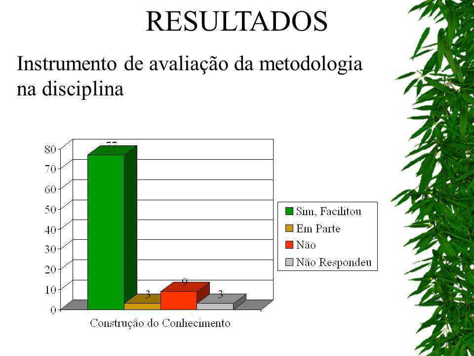 RESULTADOS Instrumento de avaliação da metodologia na disciplina