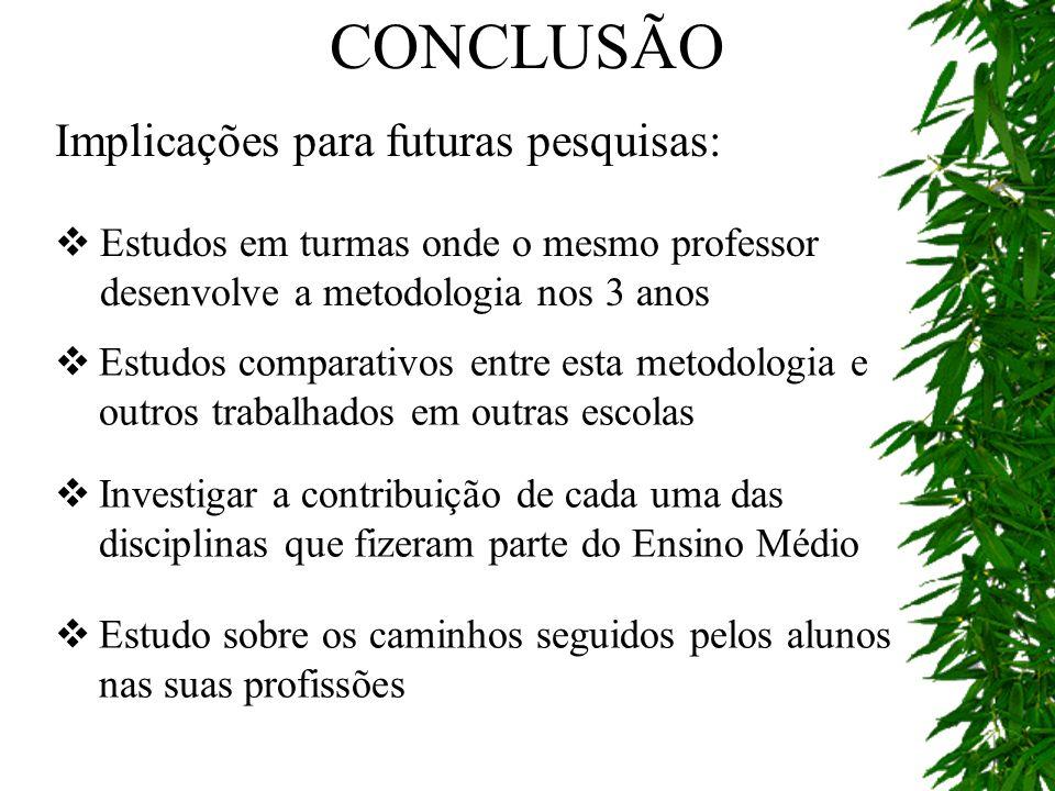 CONCLUSÃO Implicações para futuras pesquisas: Estudos em turmas onde o mesmo professor desenvolve a metodologia nos 3 anos Estudos comparativos entre