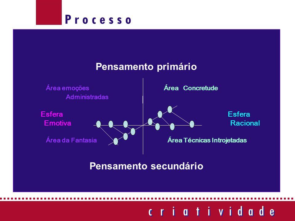 P r o c e s s o Pensamento primário Área emoções Área Concretude Administradas Esfera Emotiva Racional Área da Fantasia Área Técnicas Introjetadas Pensamento secundário c r i a t i v i d a d e c r i a t i v i d a d e