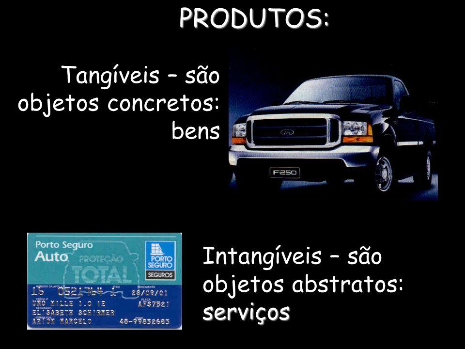 serviços Intangíveis – são objetos abstratos: serviçosPRODUTOS: Tangíveis – são objetos concretos: bens