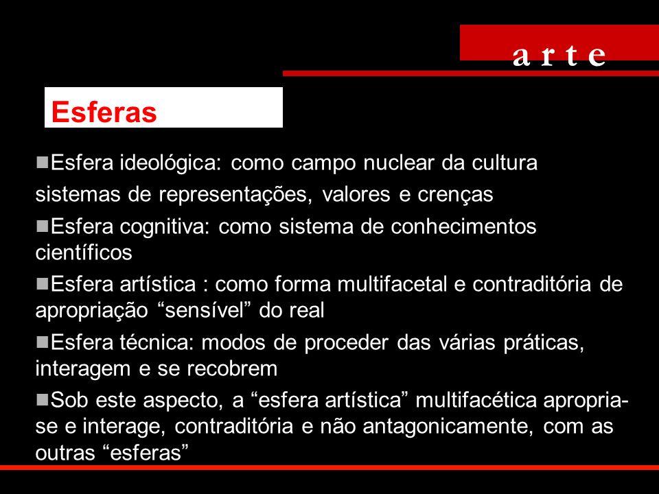 Esfera ideológica: como campo nuclear da cultura sistemas de representações, valores e crenças Esfera cognitiva: como sistema de conhecimentos científ