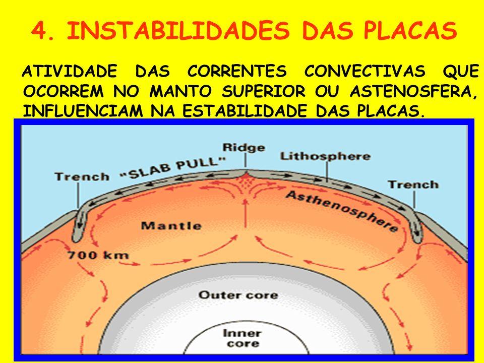 As placas fragmentam em função da pressão interna da Terra é maior que a externa.As placas fragmentam em função da pressão interna da Terra é maior qu