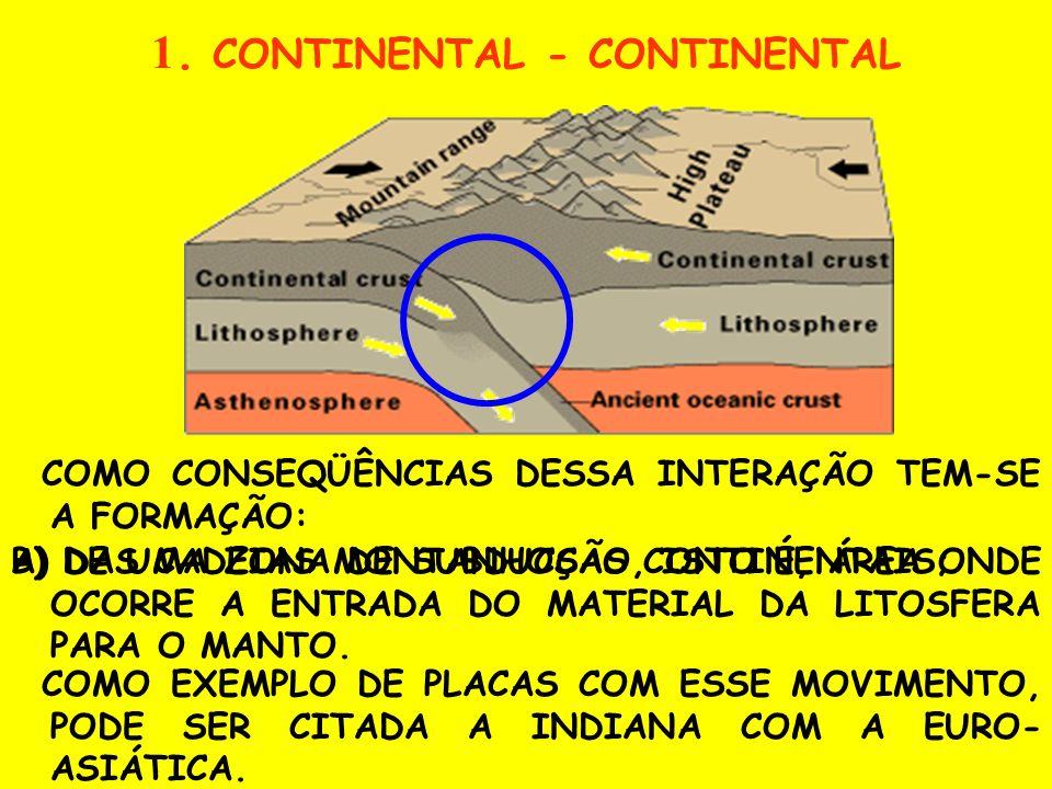 CARACTERIZA POR SER UM MOVIMENTO DE COLISÃO ENTRE AS PLACAS. 6.1 MOVIMENTO CONVERGENTE TRÊS INTERAÇÕES MECÂNICAS DIFERENTES ATUAM ENTRE AS PLACAS COM
