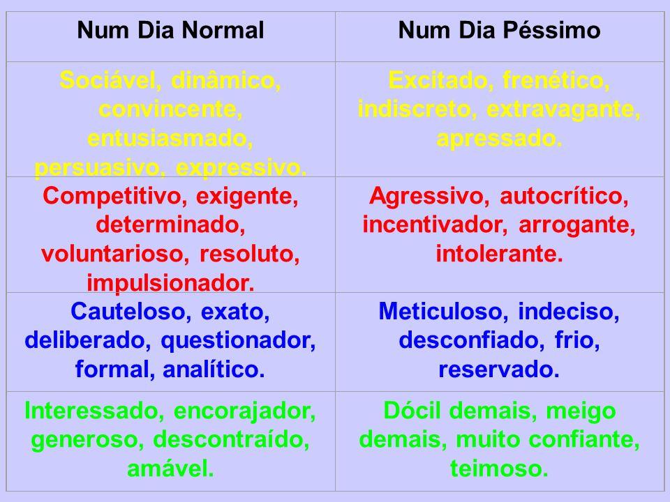 Num Dia NormalNum Dia Péssimo Sociável, dinâmico, convincente, entusiasmado, persuasivo, expressivo. Excitado, frenético, indiscreto, extravagante, ap