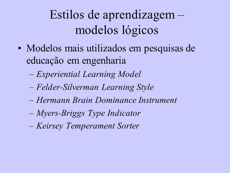 Estilos de aprendizagem – modelos lógicos Modelos mais utilizados em pesquisas de educação em engenharia –Experiential Learning Model –Felder-Silverma