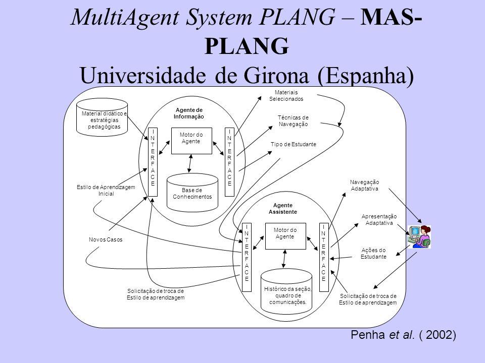 MultiAgent System PLANG – MAS- PLANG Universidade de Girona (Espanha) Motor do Agente INTERFACEINTERFACE I N T E R F A C E Base de Conhecimentos Agent