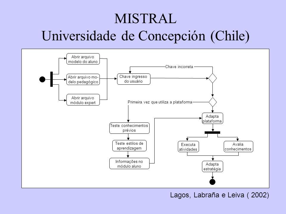 MISTRAL Universidade de Concepción (Chile) Lagos, Labraña e Leiva ( 2002) Chave ingresso do usuário Chave incorreta Primeira vez que utiliza a platafo