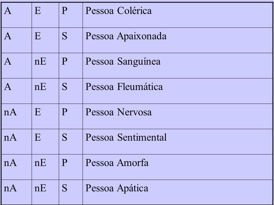 AEPPessoa Colérica AESPessoa Apaixonada AnEPPessoa Sanguínea AnESPessoa Fleumática nAEPPessoa Nervosa nAESPessoa Sentimental nAnEPPessoa Amorfa nAnESP