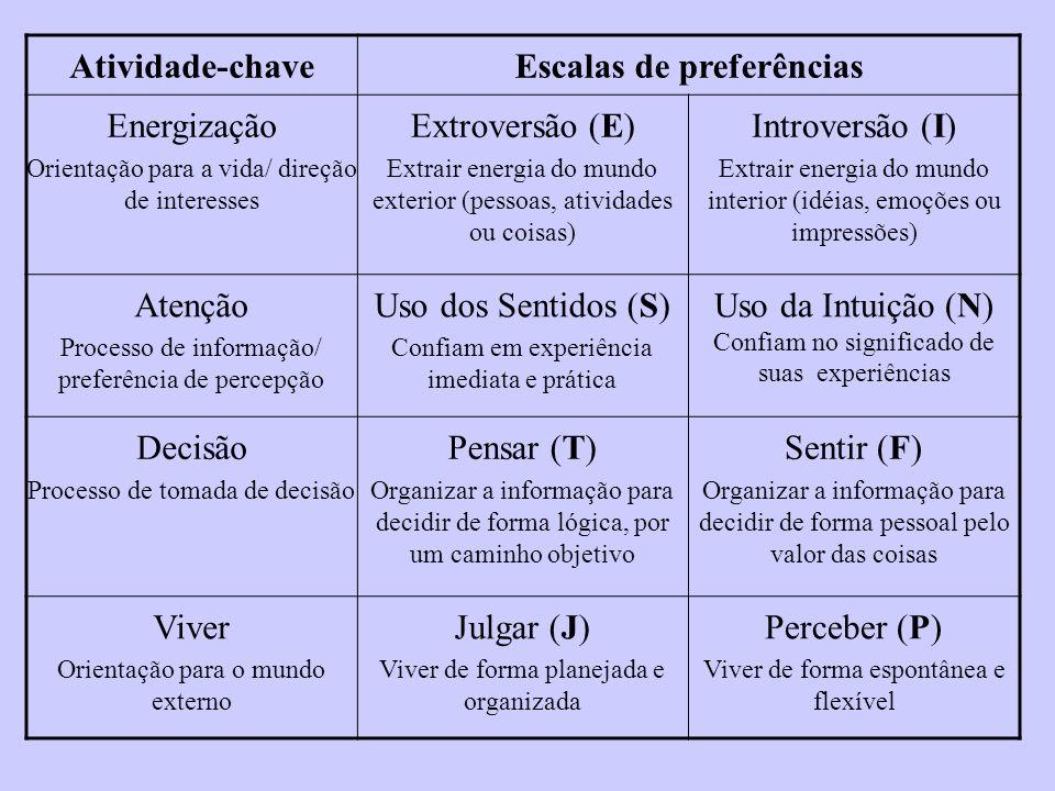 Atividade-chaveEscalas de preferências Energização Orientação para a vida/ direção de interesses Extroversão (E) Extrair energia do mundo exterior (pe