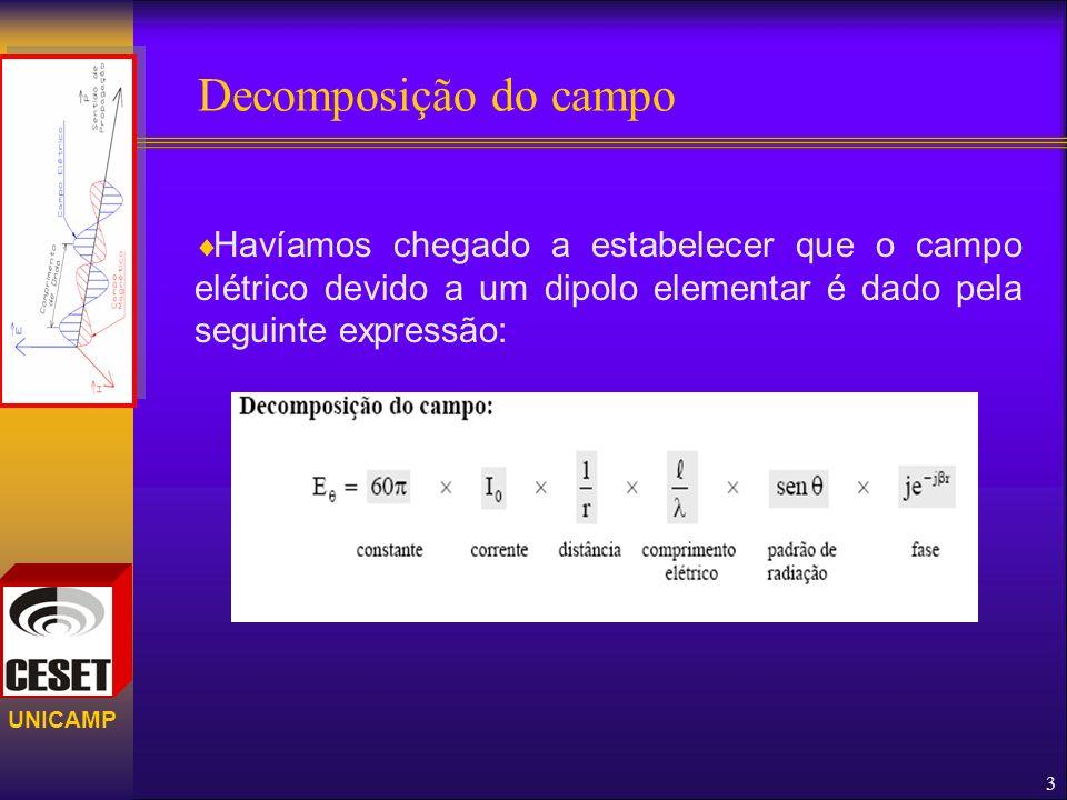 UNICAMP Decomposição do campo 3 Havíamos chegado a estabelecer que o campo elétrico devido a um dipolo elementar é dado pela seguinte expressão: