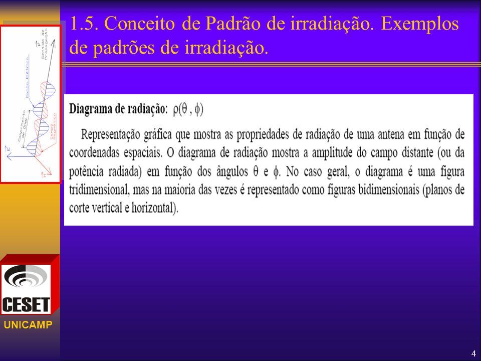 UNICAMP 1.5. Conceito de Padrão de irradiação. Exemplos de padrões de irradiação. 4