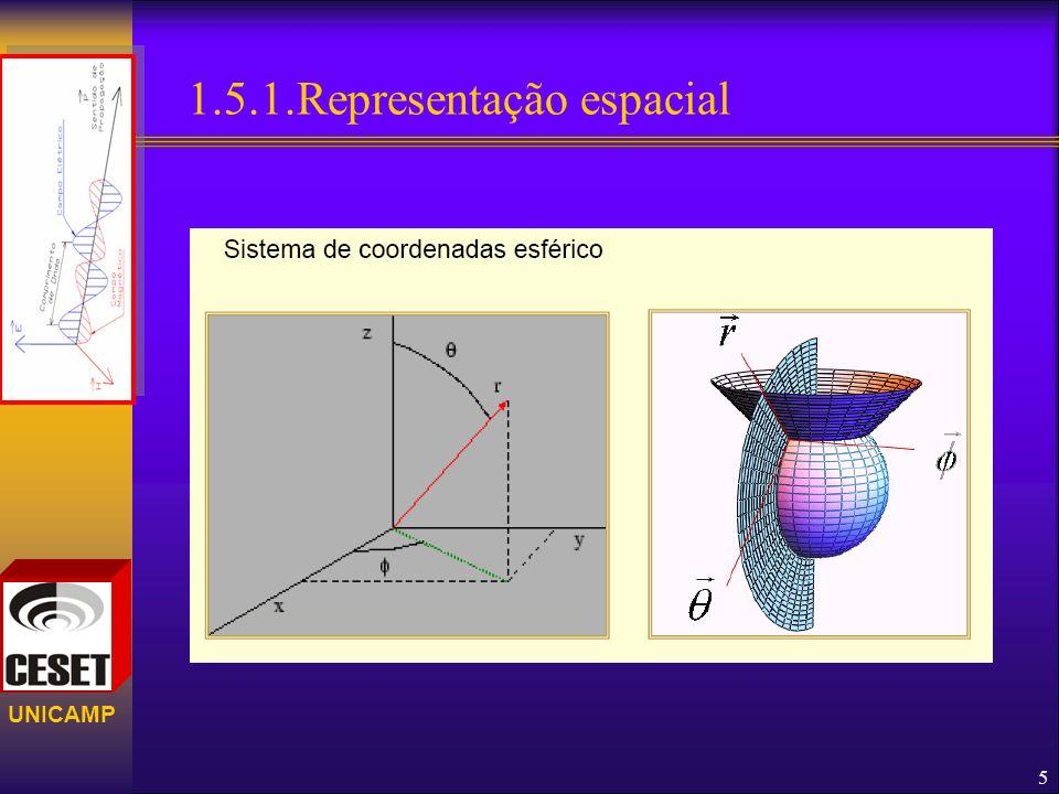UNICAMP 1.5.2.Exemplos de padrões de irradiação. 6