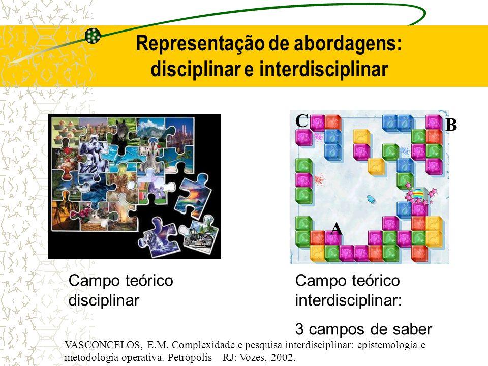 Representação de abordagens: disciplinar e interdisciplinar Campo teórico disciplinar Campo teórico interdisciplinar: 3 campos de saber A B C VASCONCE