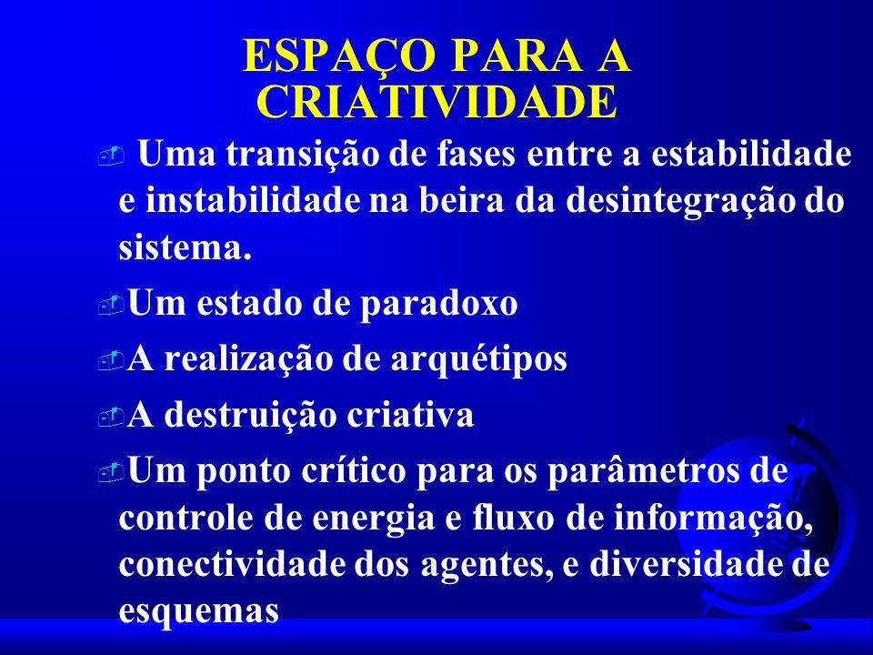 ESPAÇO PARA A CRIATIVIDADE - Uma transição de fases entre a estabilidade e instabilidade na beira da desintegração do sistema. - Um estado de paradoxo
