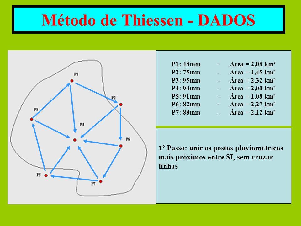 Método de Thiessen - DADOS P1: 48mm - Área = 2,08 km² P2: 75mm - Área = 1,45 km² P3: 95mm - Área = 2,32 km² P4: 90mm - Área = 2,00 km² P5: 91mm - Área