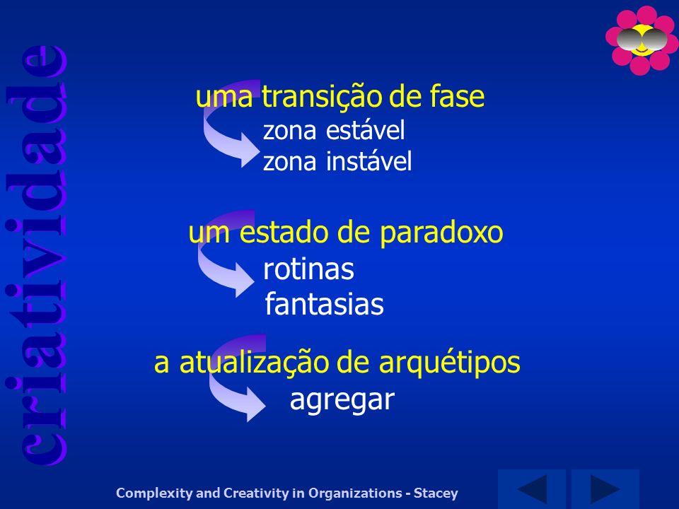 criatividade Complexity and Creativity in Organizations - Stacey uma transição de fase zona estável zona instável um estado de paradoxo rotinas fantas