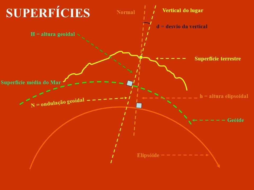 vertical DN DH A B b = 6.356.775 m r h a = 6.378.160 m C O Plano Horizontal superfície terrestre Superfície Geoidal ou Elipsóide de Revolução PLANO TOPOGRÁFICO