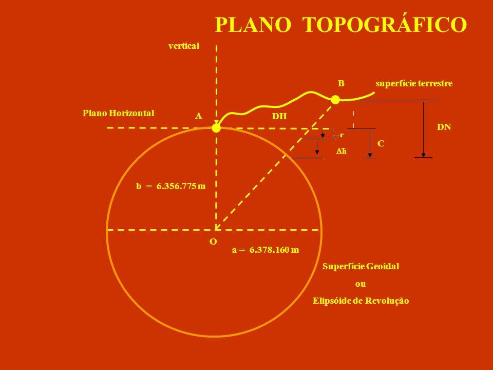 Elementos dos principais Elipsóides utilizados no Brasil Hayford Datum Córrego 6.378.3886.356.911,946297,000745015 6.378.160298,25000004356 SAD – 69 Datum Chuá 6.356.752,31425 WGS - 84 GPS 6.378.137 6.356.774,719 298,257223563 Elipsóide Semi-eixo maior (a) Semi-eixo menor (b) Achatamento