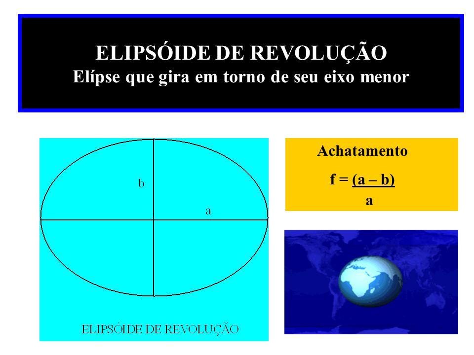 Datum Planimétrico Superfície de referência elipsoidal posicionada para uma certa região Eixo da Terra paralelo ao Eixo do Elipsóide Origem possui desvio da vertical = 0 o Definido por parâmetros: 1- Raio equatorial, 2-Achatamento, 3-Vetor de translação entre Terra Real e 4-Elipsóide (medidas relativas entre datums)