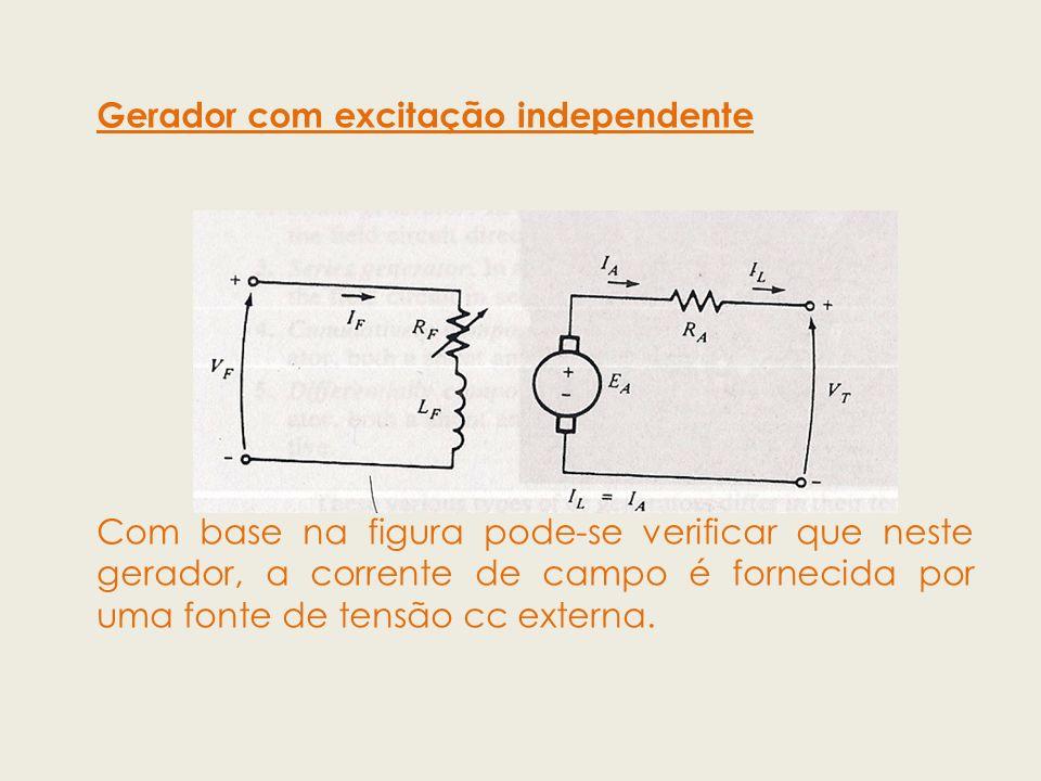 Gerador com excitação independente Com base na figura pode-se verificar que neste gerador, a corrente de campo é fornecida por uma fonte de tensão cc