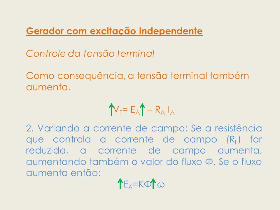 Gerador com excitação independente Controle da tensão terminal Como consequência, a tensão terminal também aumenta. V T = E A – R A I A 2. Variando a
