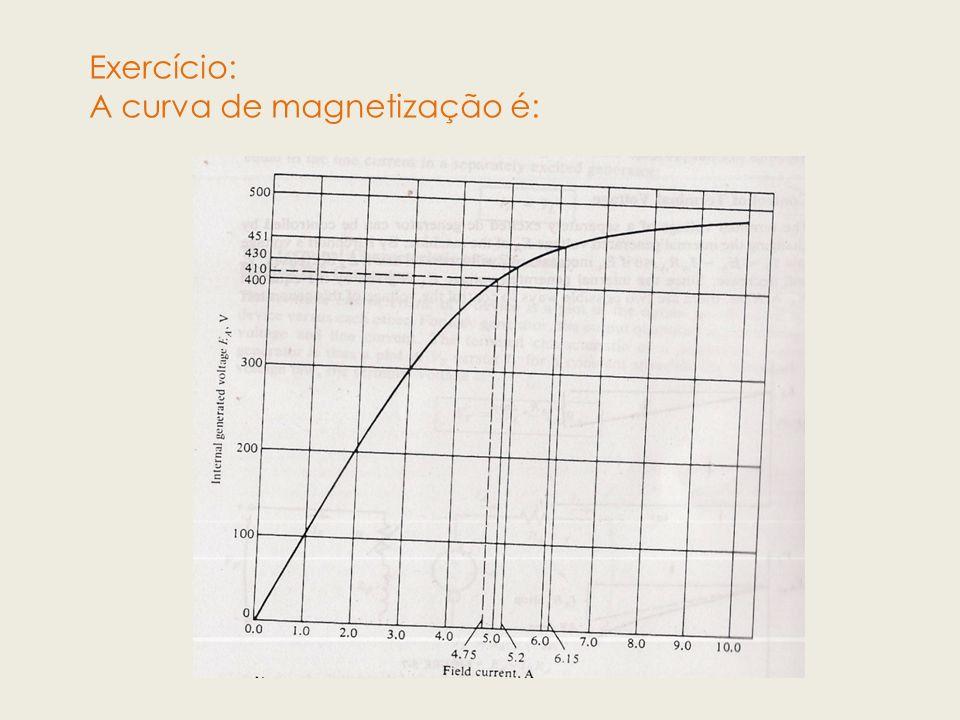 Exercício: A curva de magnetização é: