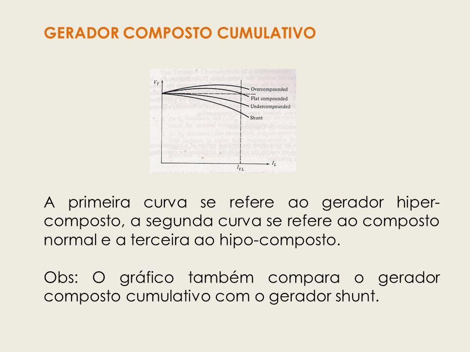 GERADOR COMPOSTO CUMULATIVO A primeira curva se refere ao gerador hiper- composto, a segunda curva se refere ao composto normal e a terceira ao hipo-c