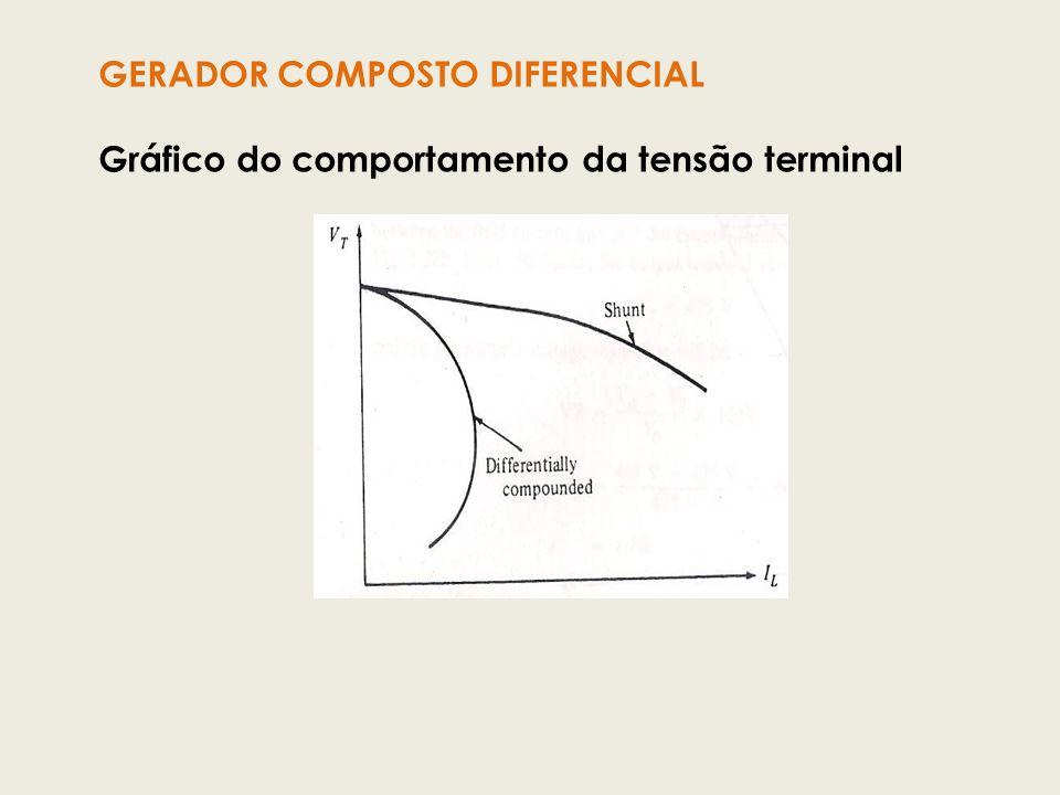 GERADOR COMPOSTO DIFERENCIAL Gráfico do comportamento da tensão terminal
