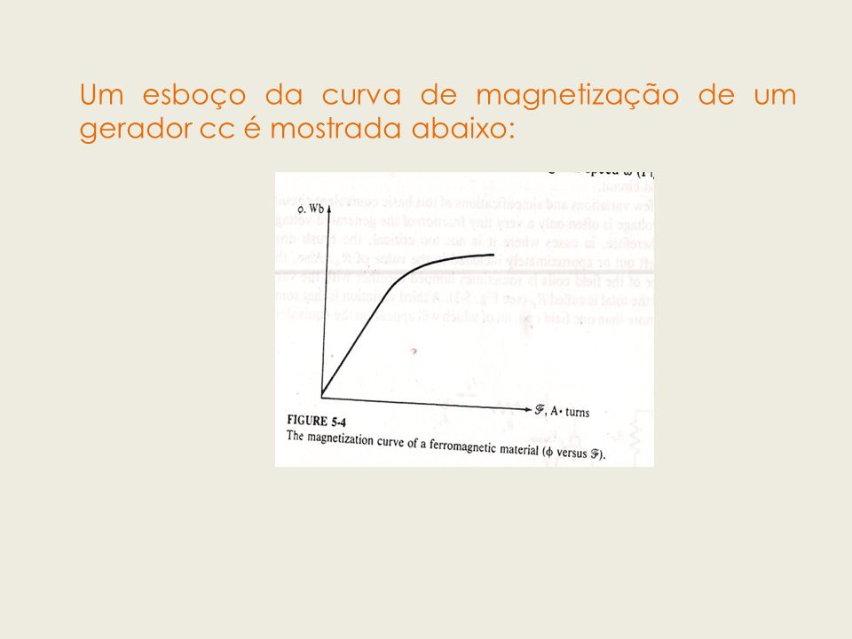 Um esboço da curva de magnetização de um gerador cc é mostrada abaixo: