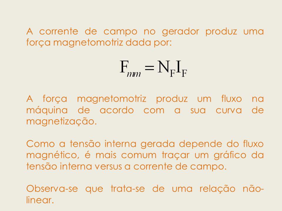 A corrente de campo no gerador produz uma força magnetomotriz dada por: A força magnetomotriz produz um fluxo na máquina de acordo com a sua curva de