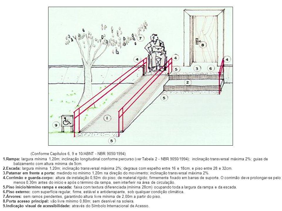 (Conforme Capítulos 6, 9 e 10/ABNT - NBR 9050/1994) 1.Rampa: largura mínima 1,20m; inclinação longitudinal conforme percurso (ver Tabela 2 - NBR 9050/
